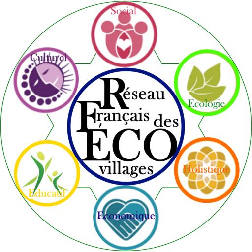 Réseau Français des Ecovillages